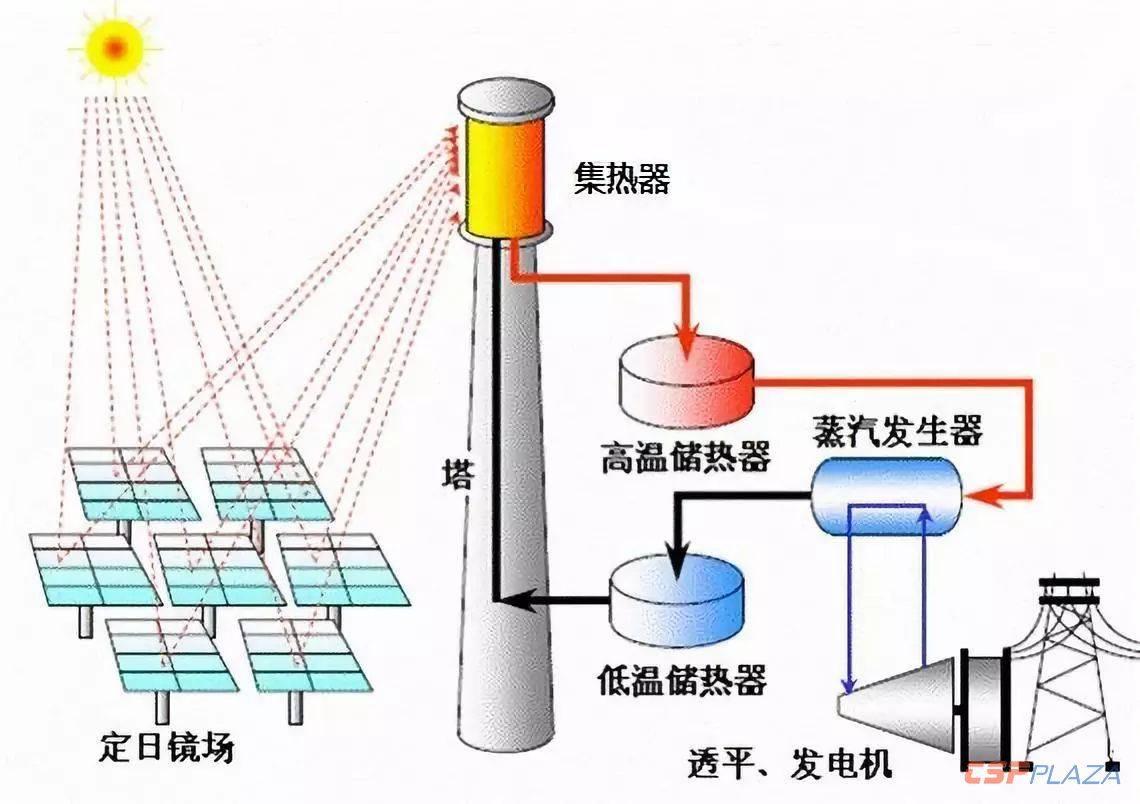 俄罗斯科研人员开发新型复合材料!可将太阳能发电塔集热器的使用寿命延长至5年