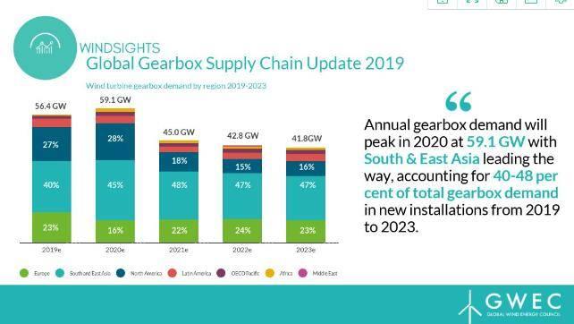 《全球风电齿轮箱供应链2019》报告发布!面展示全球风电齿轮箱供应链最新情况