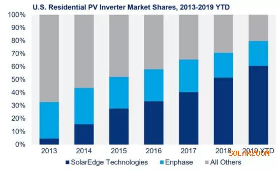 Solaredge和 Enphase 如何拿下美国户用光伏逆变器80%市场的?
