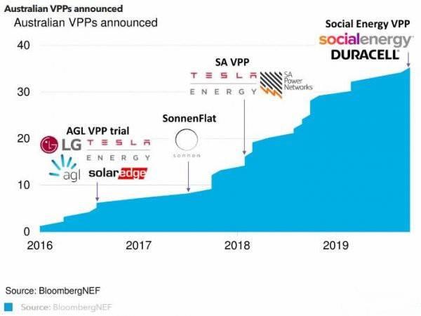 澳大利亚虚拟电厂:新价值流将触手可及
