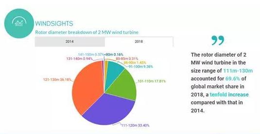 GWEC发布全球风机叶轮直径数据库 风机叶轮直径过去几年持续增长!