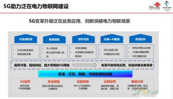 5G使能泛在电力物联网建设2020:联通携手国网开拓5G智慧能源生态