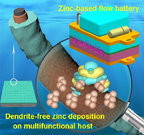 中科院大连化物所新研究成果可提高锌基电池库伦效率与循环寿命