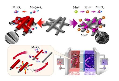 中科院大连化物所:开发出基于Mn2+/MnO2可逆双电子溶解-沉积型反应的锌锰液流电池