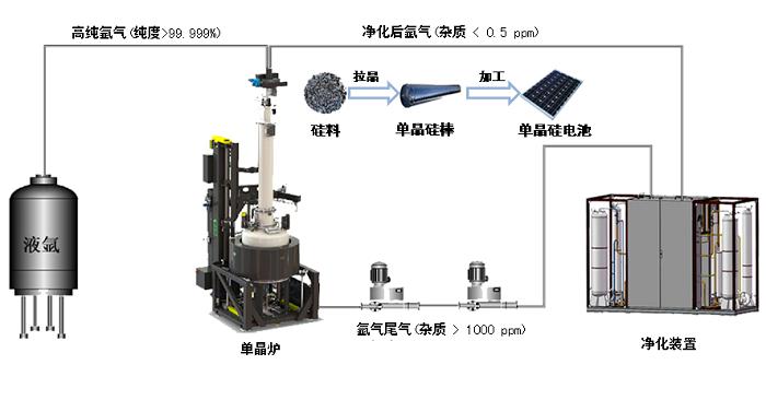 大连化物所研发出光伏单晶炉氩气净化回收技术