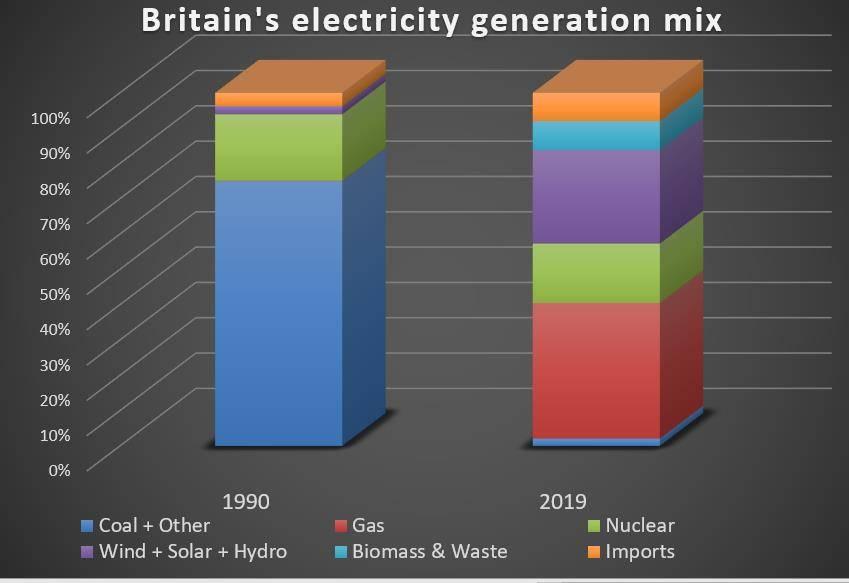 2019年英国零碳燃料发电量首次超过化石燃料