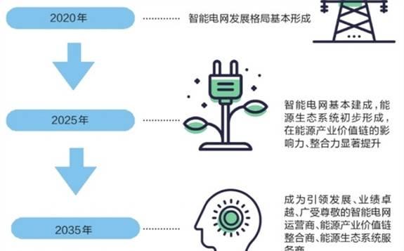 南方电网企业智能电网:多层级推进 各环节更智能