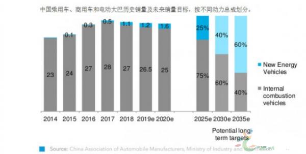 中国提出2035产业规划 关注新能源汽车市场的开发