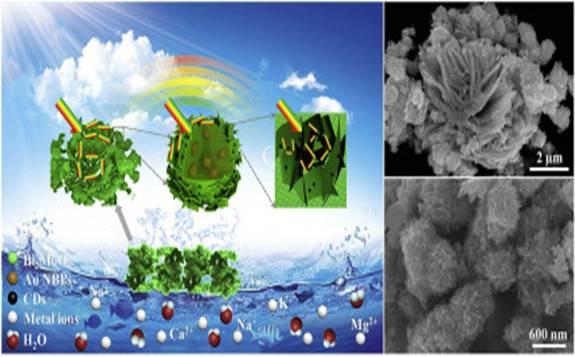 超高海水淡化和发电性能复合光热新材料诞生