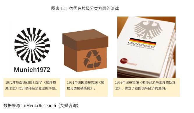 2019全球垃圾分类行业发展及经验——德国、日本、美国