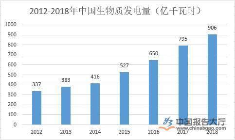2020年中国生物质能产业将新增投资约1960亿元