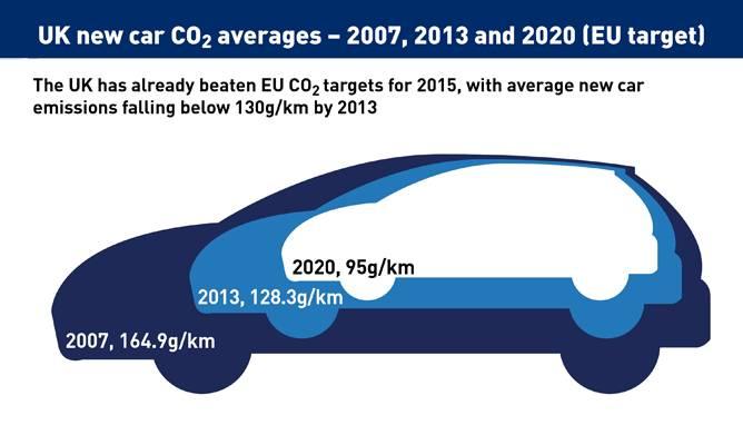 欧盟二氧化碳排放新标准加剧2020年欧洲汽车销售市场不确定性