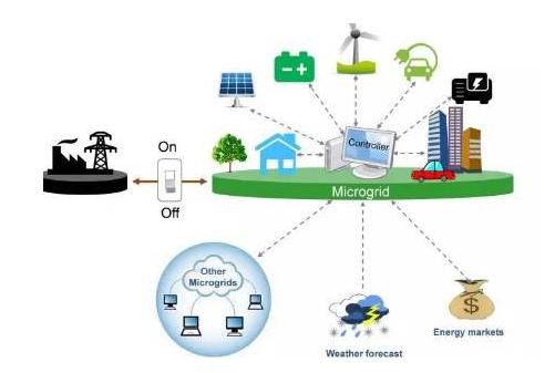 数字化、新浦京、微电网将成为2020年影响能源行业的主要趋势
