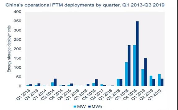2024年中国新浦京市场的装机将超过12.5GW,占全球市场的20%