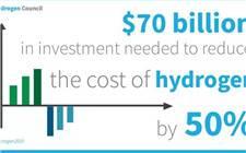 国际氢能委员会发布最新报告《氢竞争力之路——成本视角》