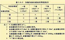 中石化上海两座加油加氢服务综合功能站竣工 油氢合建站未来规划