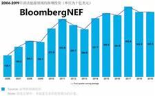 2019年清洁能源投资总额达3,633亿美金 海上风电融资大幅增加