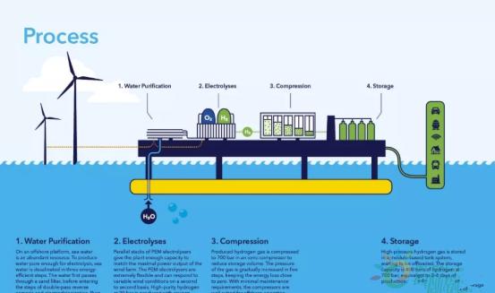 投入20亿欧元!德国起草最新海上风电制氢战略