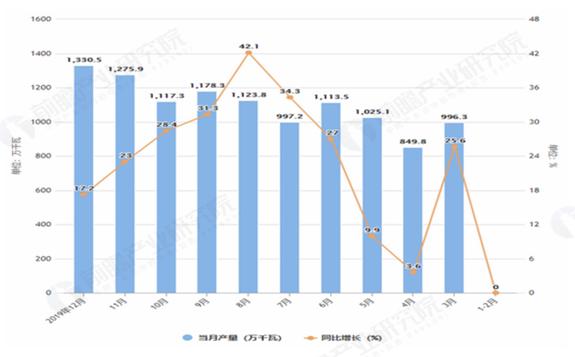 2019年12月全国太阳能电池产量及增长情况分析