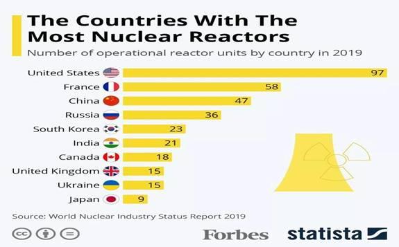 2019年世界核工业现状报告
