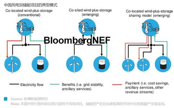 风电新浦京大趋势:安装规模增长的趋势至少维持至2021年