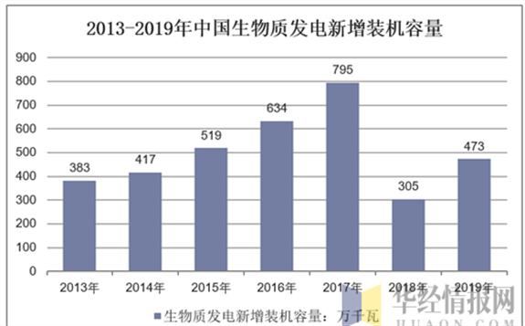 山东省生物质能发电领跑全国:累计装机容量达324万千瓦