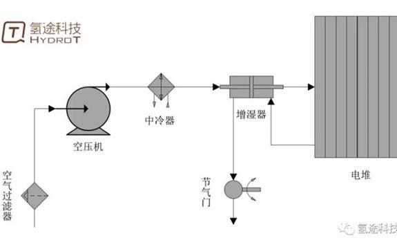 """空气进排气系统:燃料电池发动机的""""呼吸系统"""""""