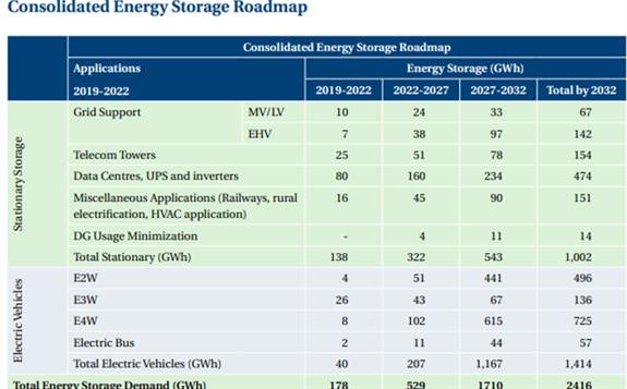 预计到2032年,印度新浦京的累计需求量将超过2.4GWh