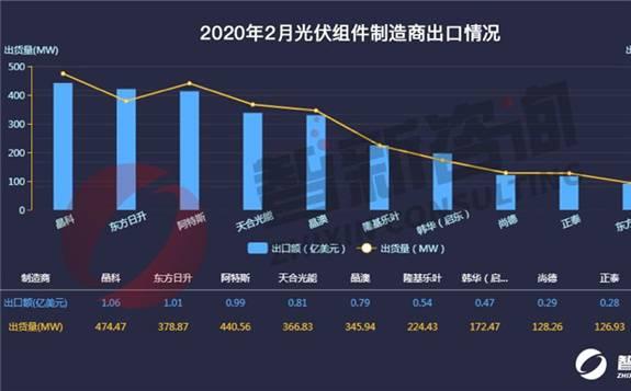 2020年2月光伏组件出口总出货量下降至3.28GW