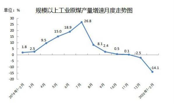 2月内蒙古规上生产原煤5682万吨 同比下降12.5%