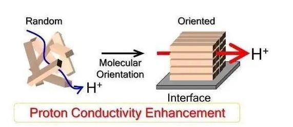 日本科學家提高質子傳導膜的效率 或可改善氫燃料電池性能