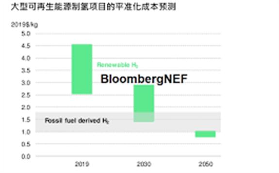 预计到2030年,中国可再生制氢成本将降至2美金/千克