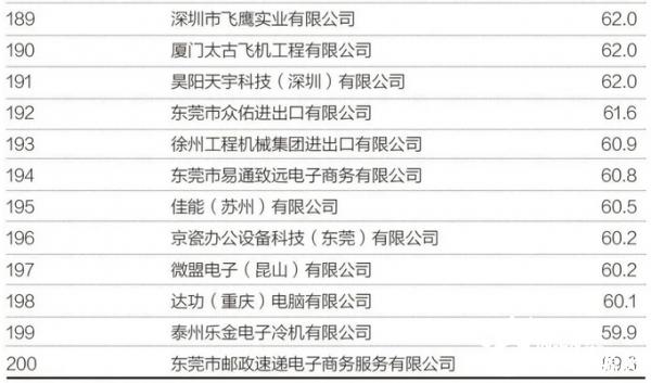2019中国太阳能电池出口企业排名出炉!