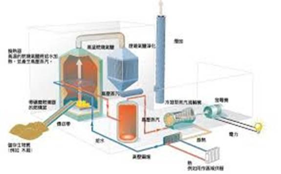 """""""十三五""""期间生物质发电规模达到1500万千瓦"""