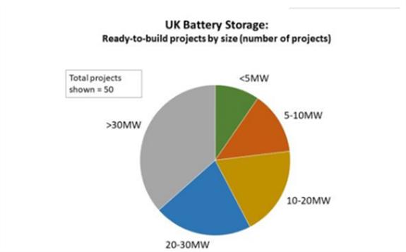 英国获得部署许可的电池储能项目总装机达1.3GW