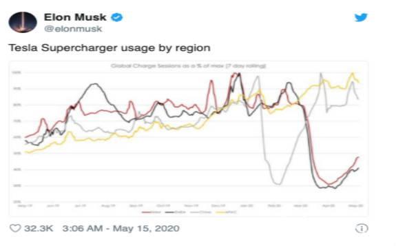 特斯拉超级充电站使用量下降70%
