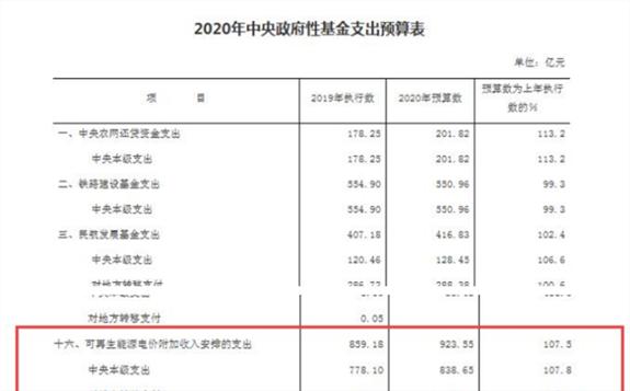 财政部公布《2020年中央财政预算》,2020年可再生能源补贴财政预算923.55亿