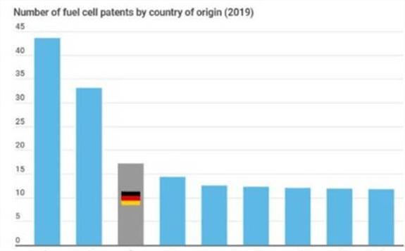 德国正引领欧洲汽车向氢能车转变