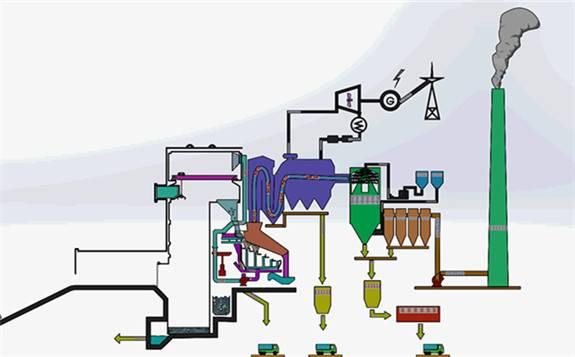 垃圾焚烧发电自动控制系统应用研究