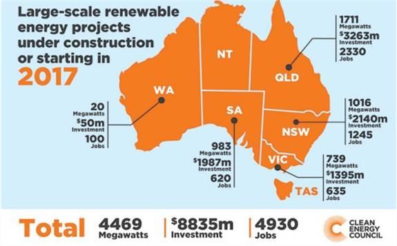 """西澳大利亚州政府拨款6630万美元支持""""太阳能+储能"""""""