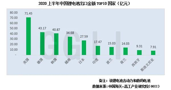 高工产业研究院:2020H1我国锂电出口值439亿