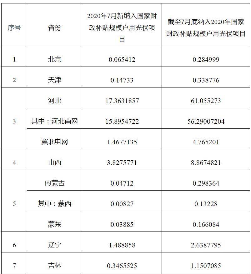 7月新纳入国家财政补贴规模户用光伏项目总装机容量为88.67万千瓦