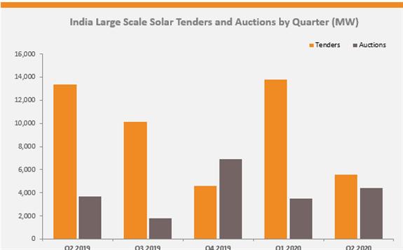 印度第二季度太阳能招标规模环比下降58%
