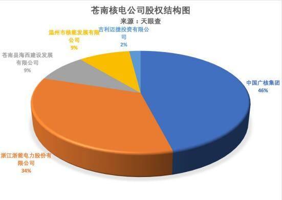 华能正式入局核电,吉利成首家参股核电民企