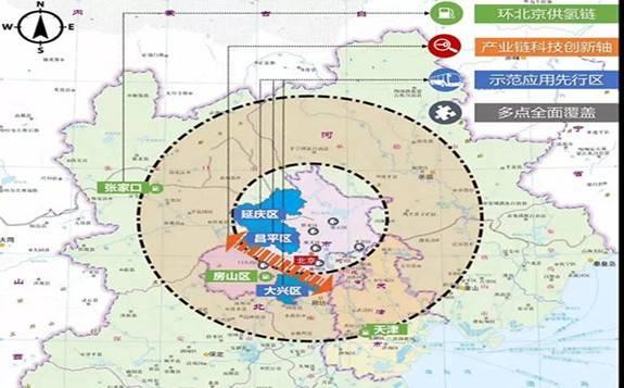 针对《北京市氢燃料电池汽车产业发展规划(2020-2025年)》的分析