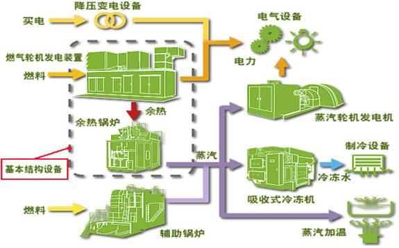 广东火电参建的东莞燃机热电一期工程全面投产
