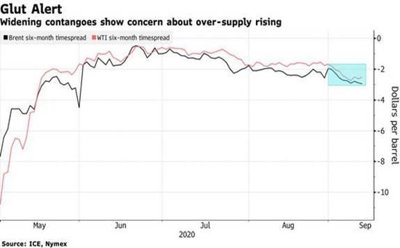 全球第二大独立能源交易商:我的直觉是,油价将下滑至30美元/桶