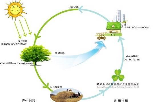 内蒙古市首个生物质炭肥、热、气联产项目目前在前旗开发建设