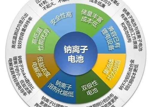 中国钠离子电池在基础研究、技术水平和产业化推进速度方面都处于国际领先地位