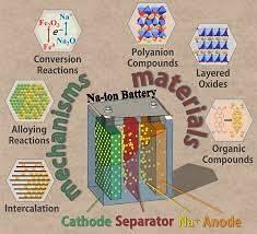 美国能源部宣布2400万美元用于钠离子电池和甲烷检测技术的商业扩展